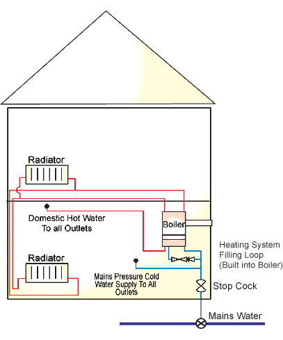 How A Boiler Works Diagram - Trusted Wiring Diagram •